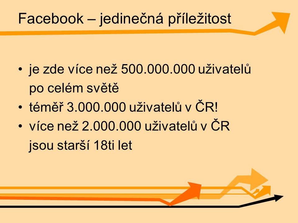 Facebook – jedinečná příležitost je zde více než 500.000.000 uživatelů po celém světě téměř 3.000.000 uživatelů v ČR.