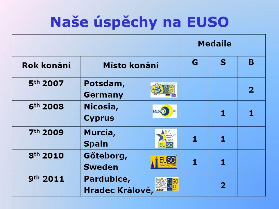 Naše úspěchy na EUSO Medaile Rok konáníMísto konání GSB 5 th 2007Potsdam, Germany 2 6 th 2008Nicosia, Cyprus 11 7 th 2009Murcia, Spain 11 8 th 2010Gőteborg, Sweden 11 9 th 2011Pardubice, Hradec Králové, 2