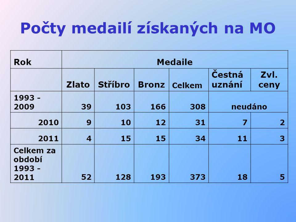 Počty medailí získaných na MO RokMedaile ZlatoStříbroBronz Celkem Čestná uznání Zvl. ceny 1993 - 200939103166308 neudáno 2010910123172 2011415 34113 C