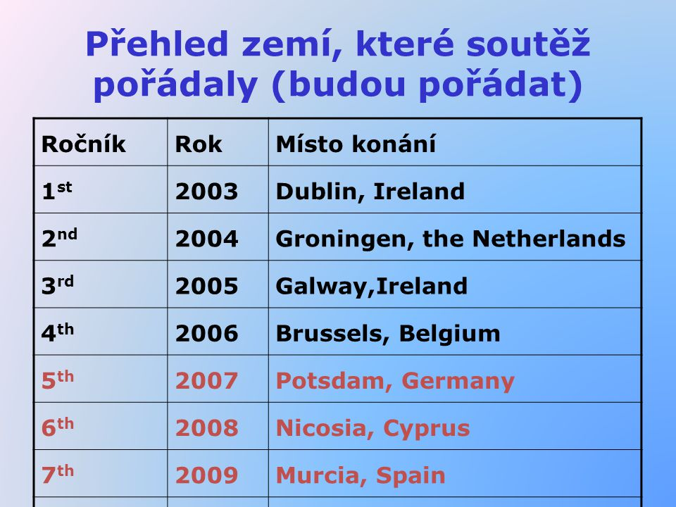 Přehled zemí, které soutěž pořádaly (budou pořádat) RočníkRokMísto konání 1 st 2003Dublin, Ireland 2 nd 2004Groningen, the Netherlands 3 rd 2005Galway,Ireland 4 th 2006Brussels, Belgium 5 th 2007Potsdam, Germany 6 th 2008Nicosia, Cyprus 7 th 2009Murcia, Spain 8 th 2010Sweden, Göteborg
