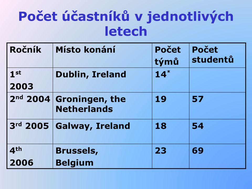 Počet účastníků v jednotlivých letech RočníkMísto konáníPočet týmů Počet studentů 1 st 2003 Dublin, Ireland14 * 2 nd 2004Groningen, the Netherlands 1957 3 rd 2005Galway, Ireland1854 4 th 2006 Brussels, Belgium 2369