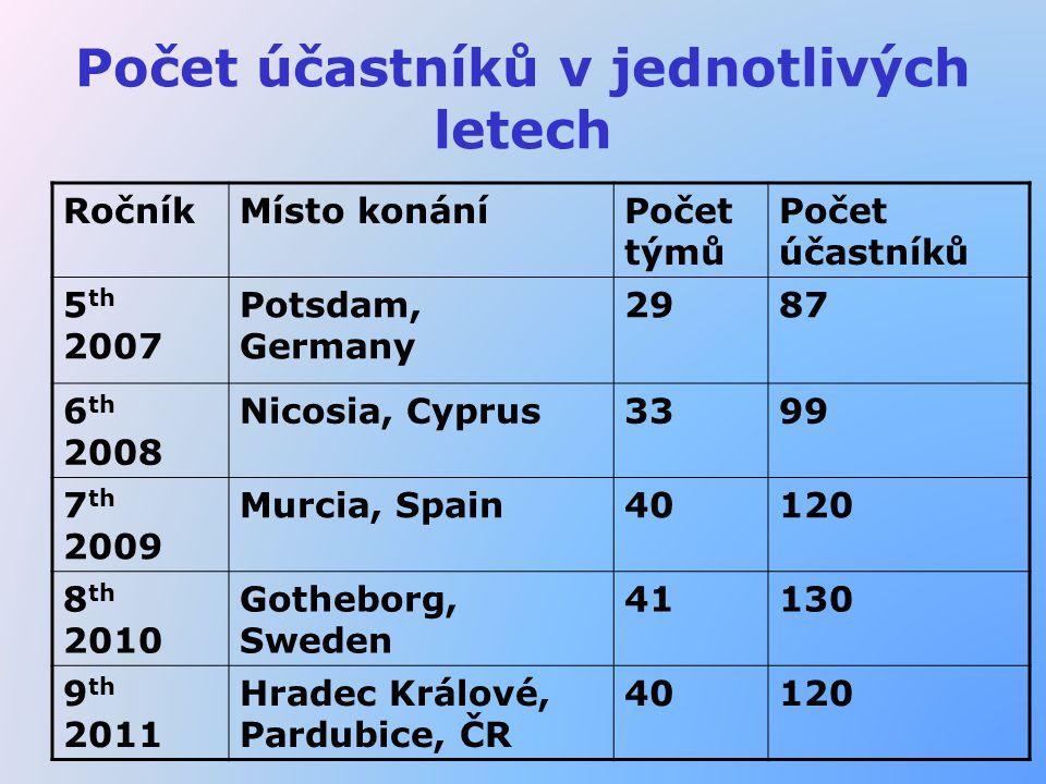 Počet účastníků v jednotlivých letech RočníkMísto konáníPočet týmů Počet účastníků 5 th 2007 Potsdam, Germany 2987 6 th 2008 Nicosia, Cyprus3399 7 th