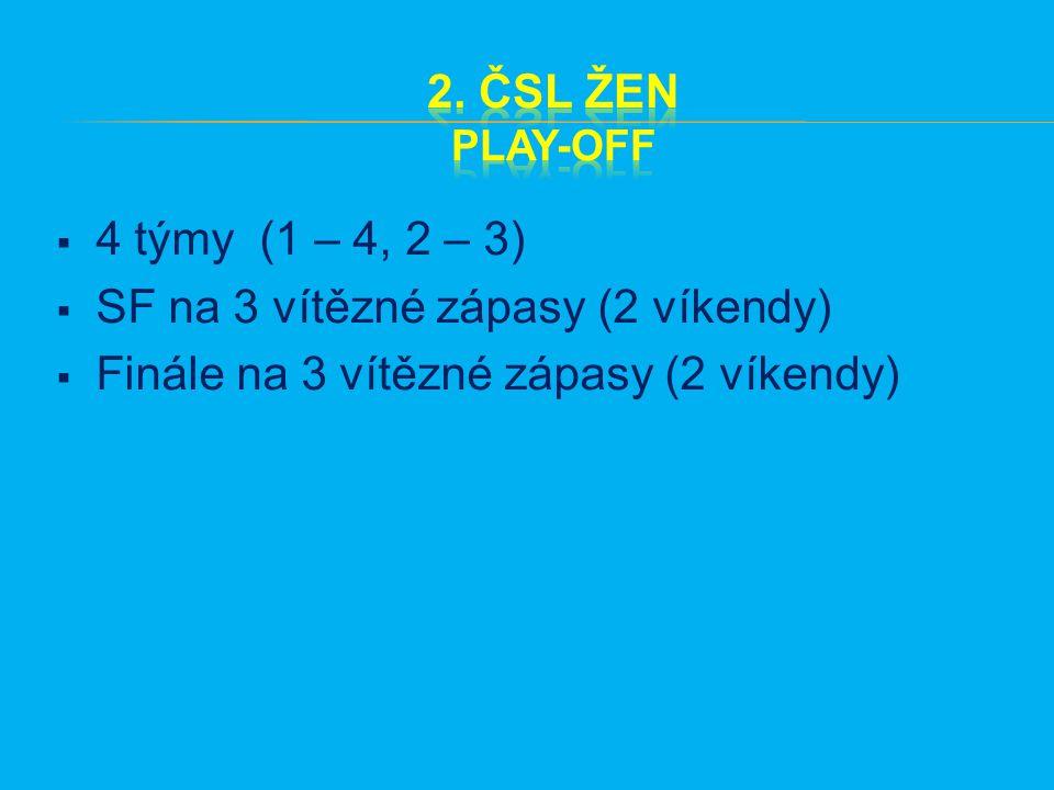  4 týmy (1 – 4, 2 – 3)  SF na 3 vítězné zápasy (2 víkendy)  Finále na 3 vítězné zápasy (2 víkendy)