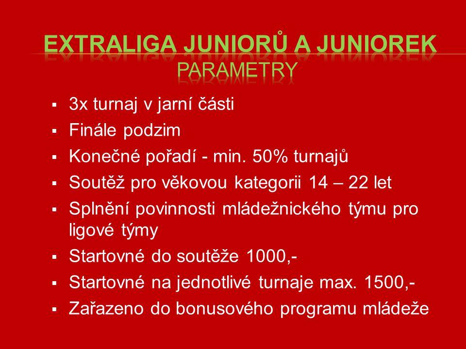  3x turnaj v jarní části  Finále podzim  Konečné pořadí - min.
