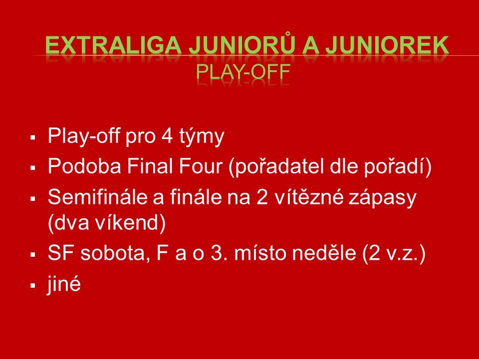  Play-off pro 4 týmy  Podoba Final Four (pořadatel dle pořadí)  Semifinále a finále na 2 vítězné zápasy (dva víkend)  SF sobota, F a o 3.