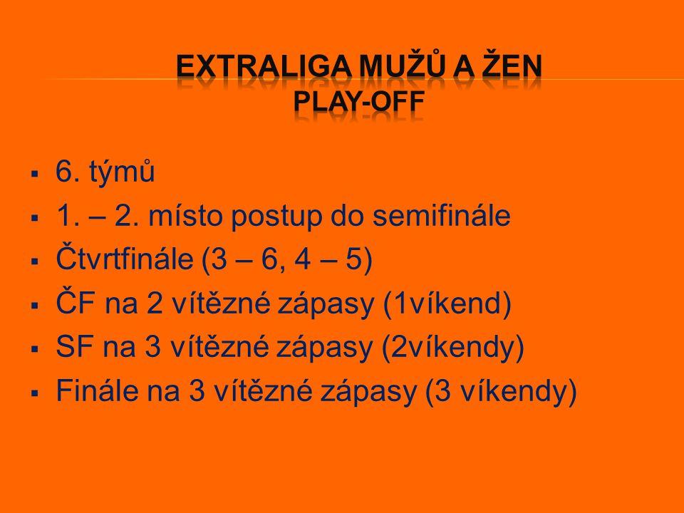  Extraliga mužů x Extraliga juniorů  Extraliga juniorů x Ligy kadetů  Ligy kadetů x Ligy žáků  Ligy žáků x Extraliga T-ball