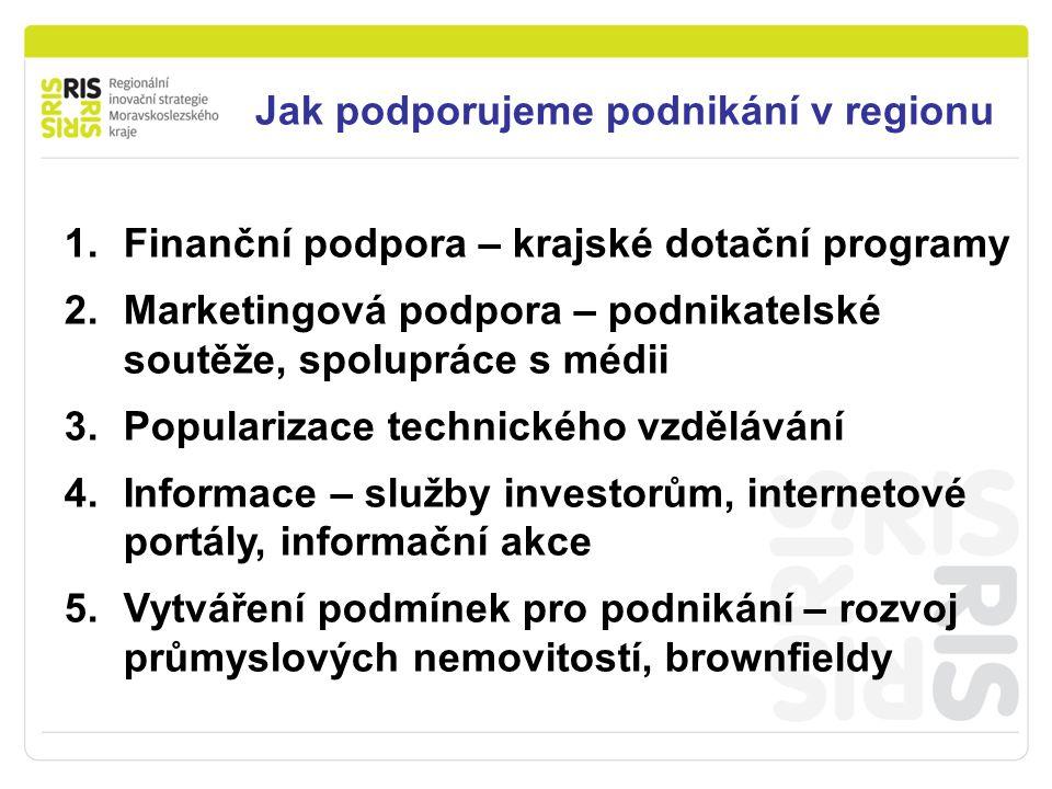 Jak podporujeme podnikání v regionu 1.Finanční podpora – krajské dotační programy 2.Marketingová podpora – podnikatelské soutěže, spolupráce s médii 3.Popularizace technického vzdělávání 4.Informace – služby investorům, internetové portály, informační akce 5.Vytváření podmínek pro podnikání – rozvoj průmyslových nemovitostí, brownfieldy