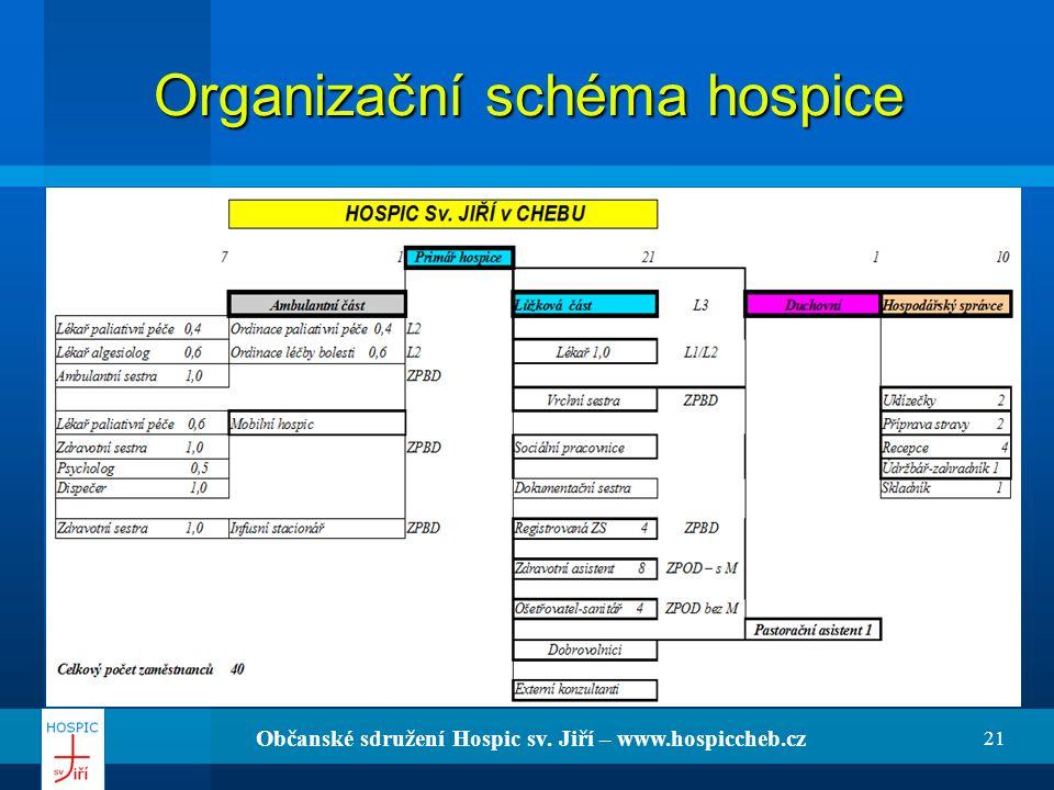 Občanské sdružení Hospic sv. Jiří – www.hospiccheb.cz 21 Organizační schéma hospice