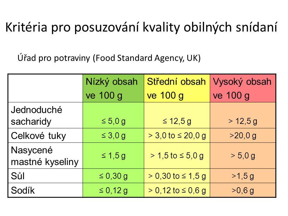 Kritéria pro posuzování kvality obilných snídaní Úřad pro potraviny (Food Standard Agency, UK) Nízký obsah ve 100 g Střední obsah ve 100 g Vysoký obsa