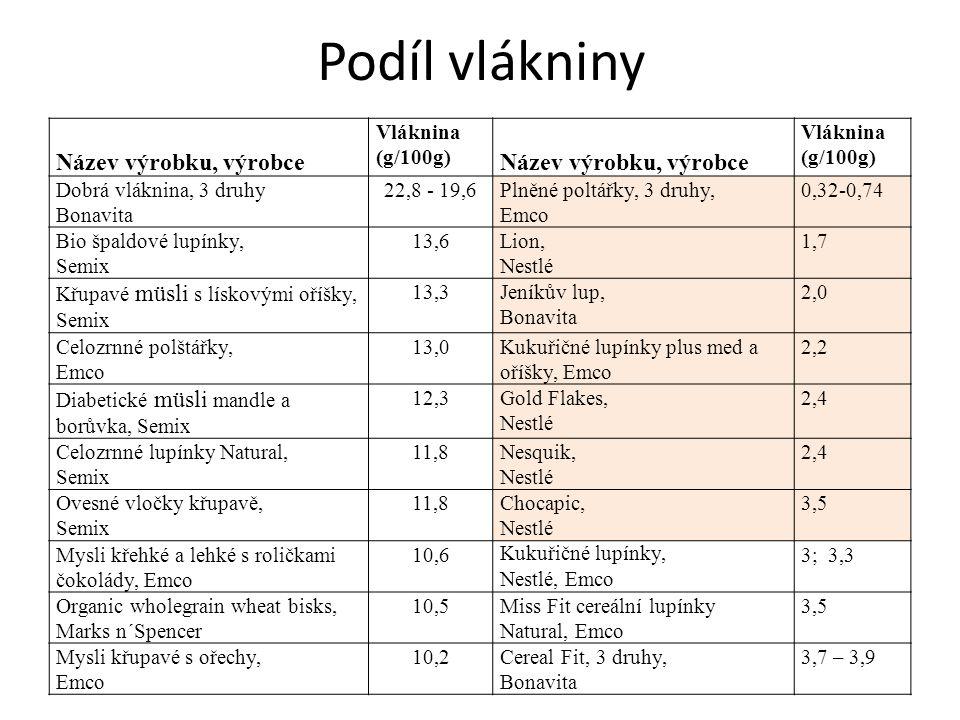 Podíl vlákniny Název výrobku, výrobce Vláknina (g/100g) Název výrobku, výrobce Vláknina (g/100g) Dobrá vláknina, 3 druhy Bonavita 22,8 - 19,6Plněné po