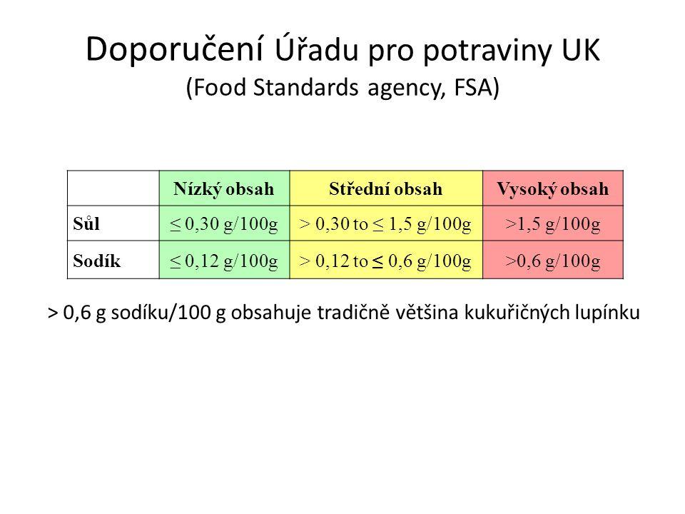 Doporučení Úřadu pro potraviny UK (Food Standards agency, FSA) Nízký obsahStřední obsahVysoký obsah Sůl≤ 0,30 g/100g> 0,30 to ≤ 1,5 g/100g>1,5 g/100g