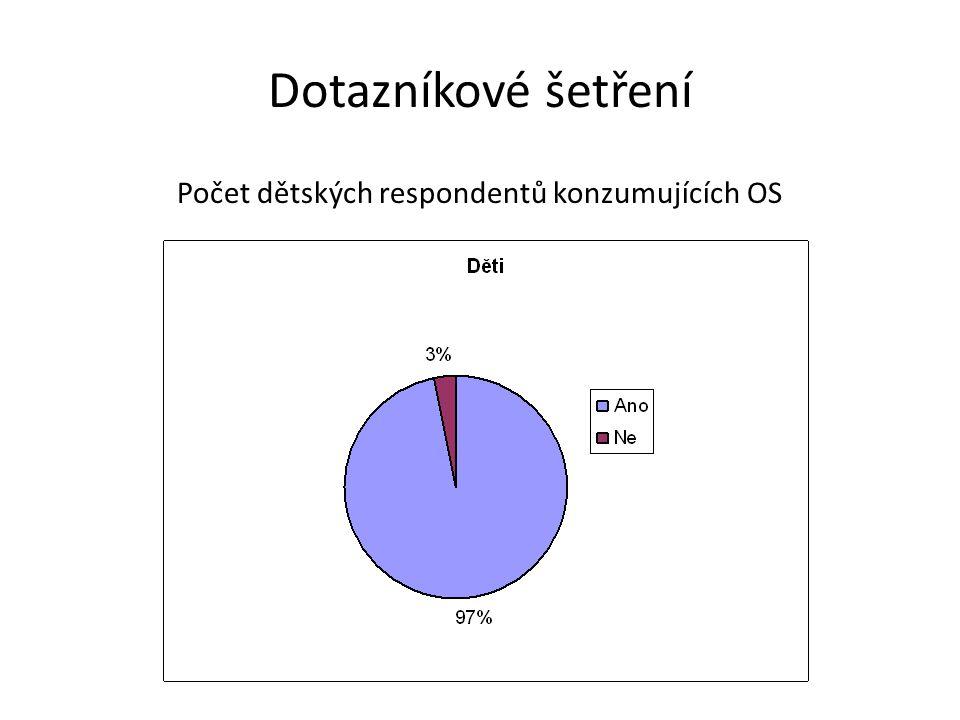 Dotazníkové šetření Počet dětských respondentů konzumujících OS