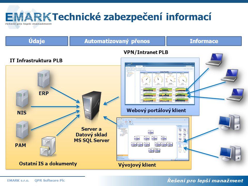 15 QPR Software PlcEMARK s.r.o. Technické zabezpečení informací Automatizovaný přenosÚdajeInformace Vývojový klient Webový portálový klient IT Infrast