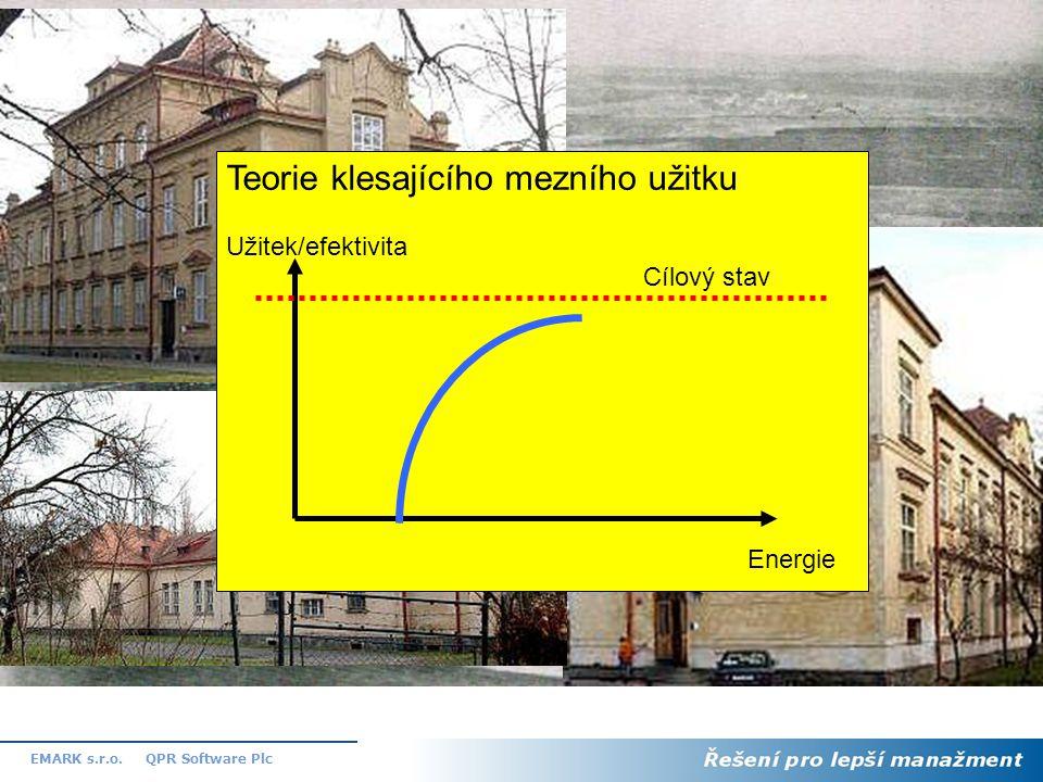 6 QPR Software PlcEMARK s.r.o. Důvody zavedení –Specifická historie PL Bohnice –Plány a stavba v Rakousku-Uhersku, v té době progresivní –Devastace v