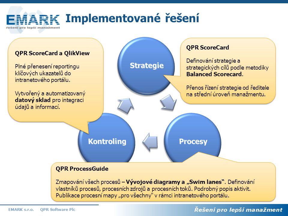 9 QPR Software PlcEMARK s.r.o. Implementované řešení QPR ScoreCard Definování strategie a strategických cílů podle metodiky Balanced Scorecard. Přenos