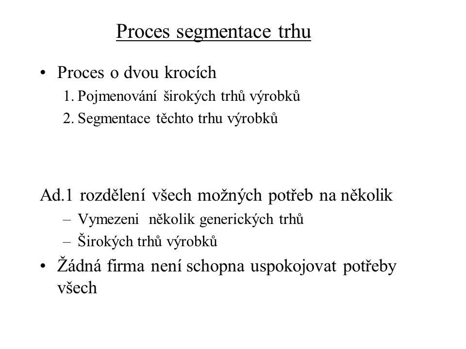 Proces o dvou krocích 1.Pojmenování širokých trhů výrobků 2.Segmentace těchto trhu výrobků Ad.1 rozdělení všech možných potřeb na několik –Vymezeni ně