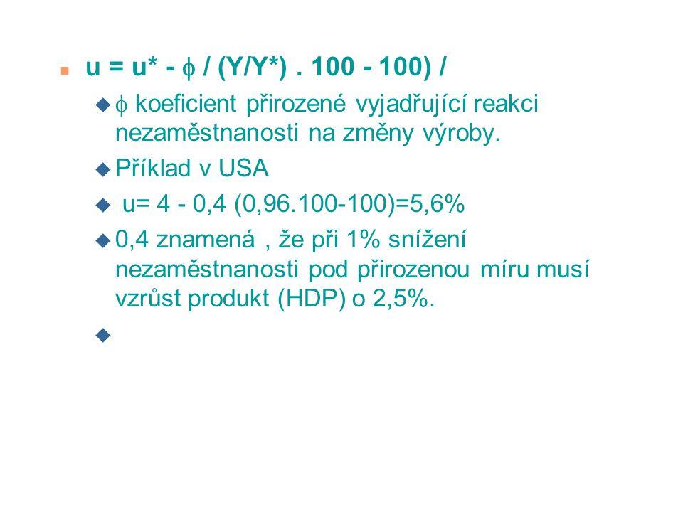 n u = u* -  / (Y/Y*). 100 - 100) / u  koeficient přirozené vyjadřující reakci nezaměstnanosti na změny výroby. u Příklad v USA u u= 4 - 0,4 (0,96.10