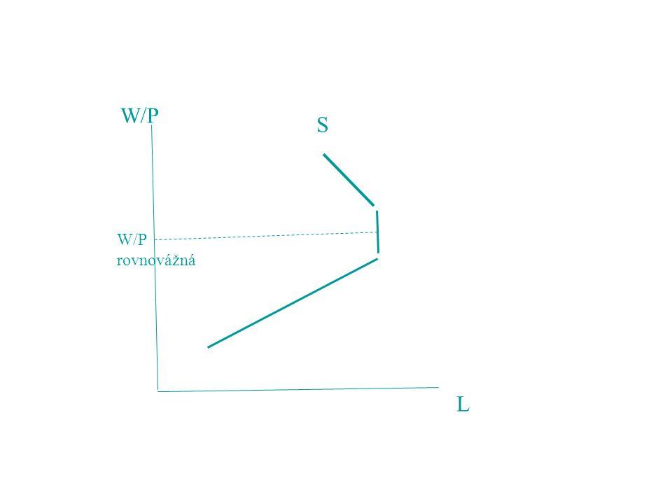 W/P L S rovnovážná