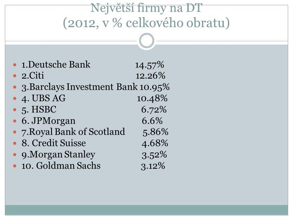 Největší firmy na DT (2012, v % celkového obratu) 1.Deutsche Bank 14.57% 2.Citi 12.26% 3.Barclays Investment Bank 10.95% 4.