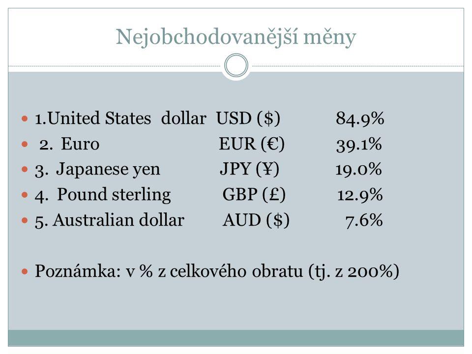 Nejobchodovanější měny 1.United States dollar USD ($) 84.9% 2.