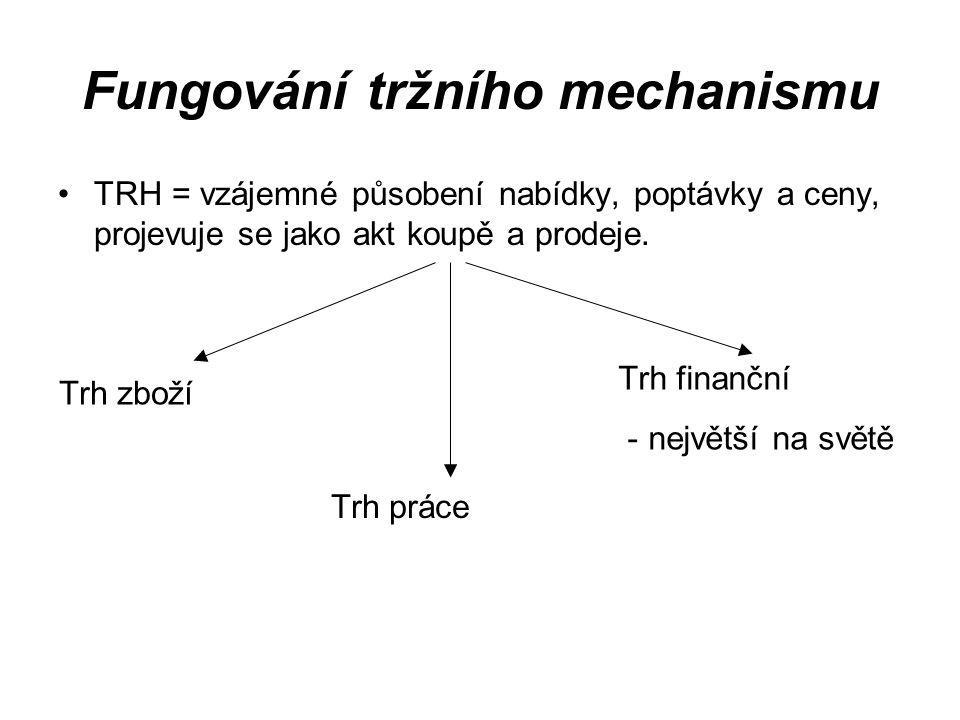 Fungování tržního mechanismu TRH = vzájemné působení nabídky, poptávky a ceny, projevuje se jako akt koupě a prodeje. Trh zboží Trh práce Trh finanční