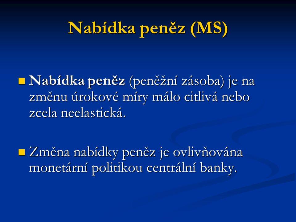 Rovnováha na trhu peněz Průsečík křivek MD a MS Průsečík křivek MD a MS Bod rovnováhy (E) Bod rovnováhy (E) Dosaženo rovnovážné úrokové míry a rovnovážného množství peněz Dosaženo rovnovážné úrokové míry a rovnovážného množství peněz Porušená rovnováha znovu obnovena v případě MS změnou monetární politiky centrální banky a v případě MD změnou objemu produkce a úrovní cen.