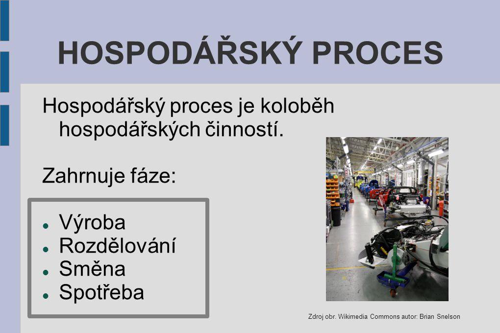 HOSPODÁŘSKÝ PROCES Hospodářský proces je koloběh hospodářských činností.