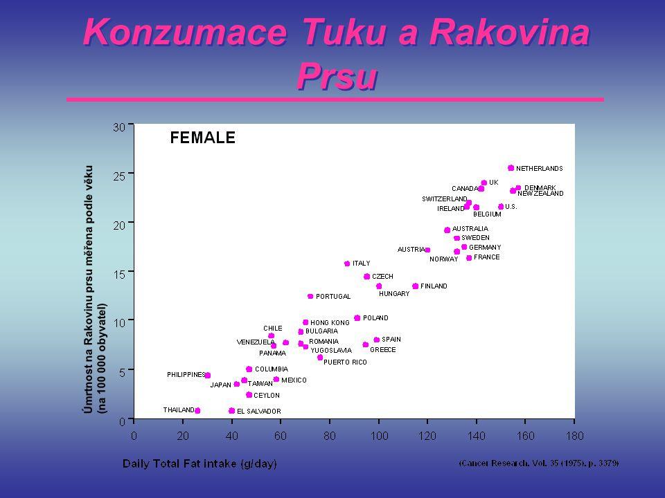 Konzumace Tuku a Rakovina Prsu Úmrtnost na Rakovinu prsu měřena podle věku (na 100 000 obyvatel)