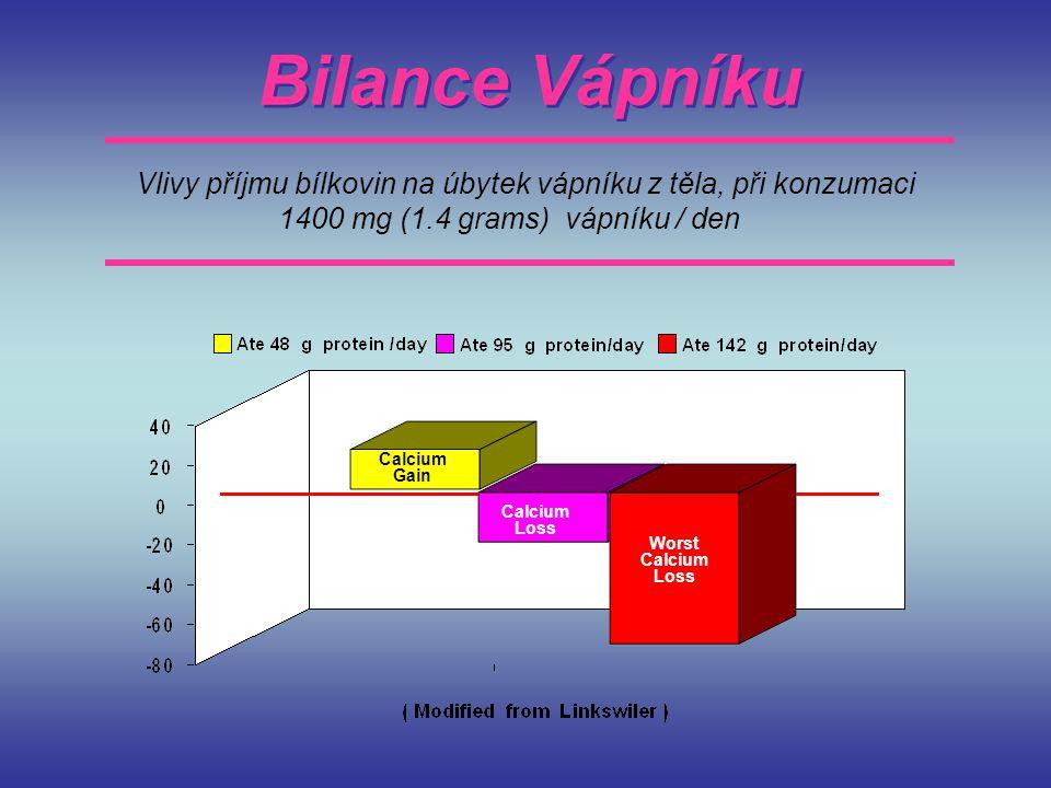 Bilance Vápníku Vlivy příjmu bílkovin na úbytek vápníku z těla, při konzumaci 1400 mg (1.4 grams) vápníku / den Calcium Gain Calcium Loss Worst Calciu