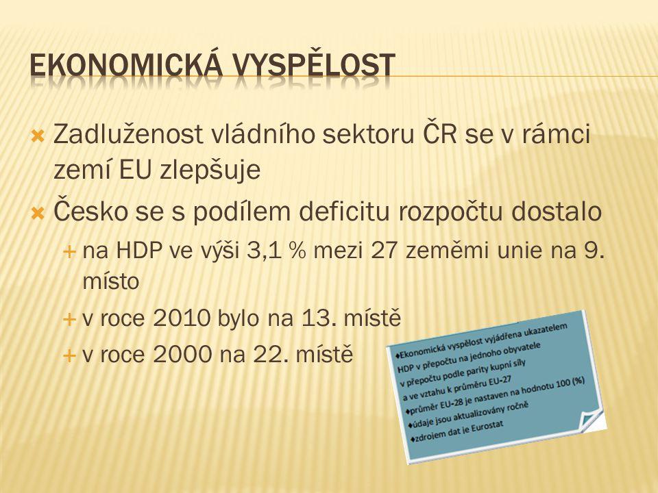  Zadluženost vládního sektoru ČR se v rámci zemí EU zlepšuje  Česko se s podílem deficitu rozpočtu dostalo  na HDP ve výši 3,1 % mezi 27 zeměmi unie na 9.