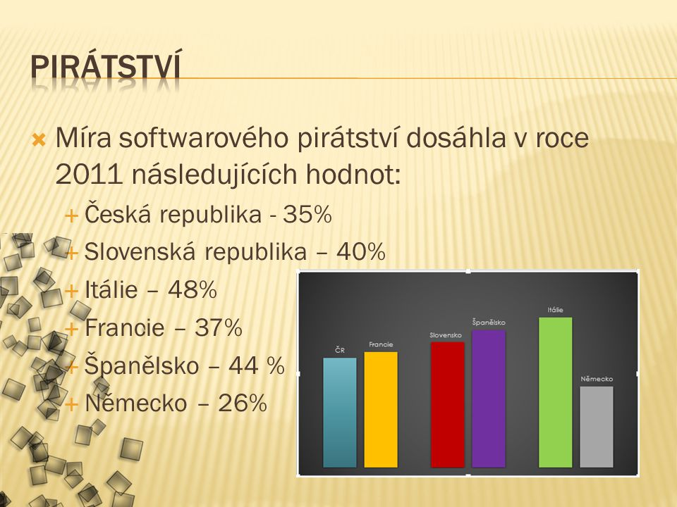  Míra softwarového pirátství dosáhla v roce 2011 následujících hodnot:  Česká republika - 35%  Slovenská republika – 40%  Itálie – 48%  Francie – 37%  Španělsko – 44 %  Německo – 26%