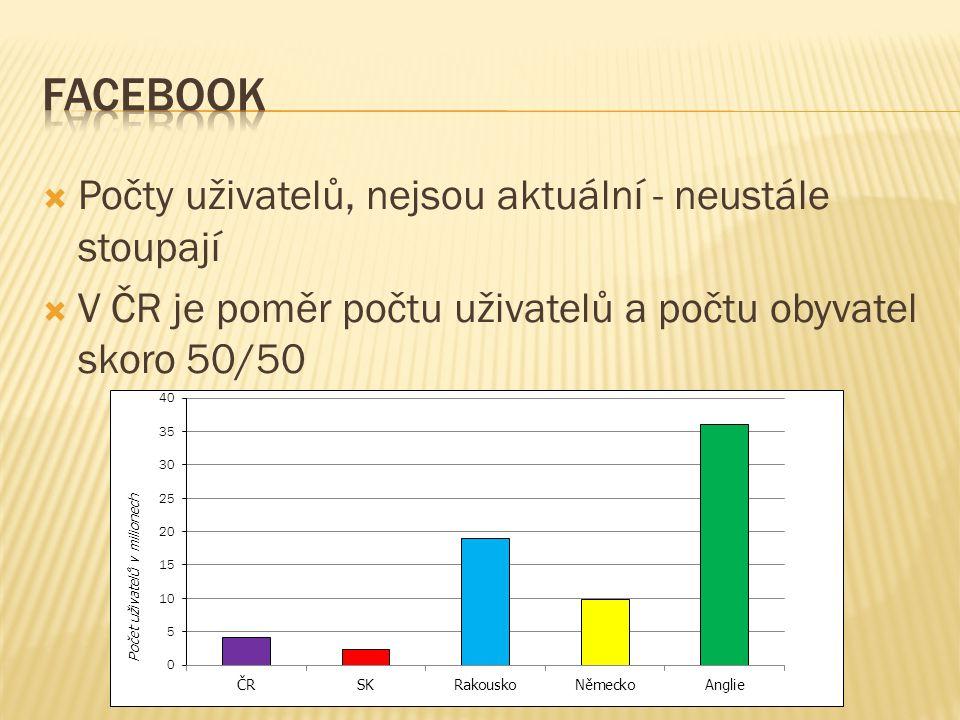  Počty uživatelů, nejsou aktuální - neustále stoupají  V ČR je poměr počtu uživatelů a počtu obyvatel skoro 50/50