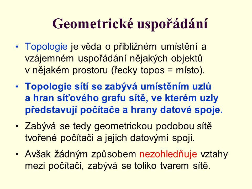 Geometrické uspořádání Topologie je věda o přibližném umístění a vzájemném uspořádání nějakých objektů v nějakém prostoru (řecky topos = místo).