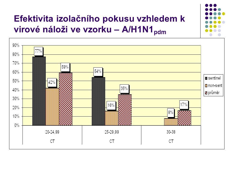 Efektivita izolačního pokusu vzhledem k virové náloži ve vzorku – A/H1N1 pdm