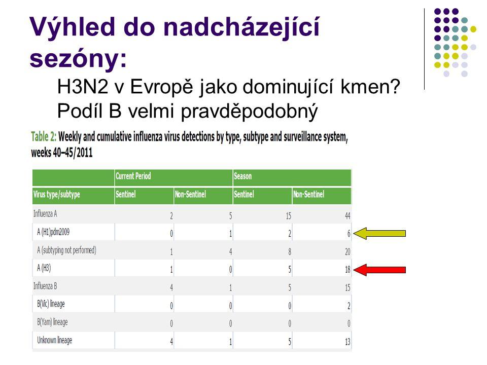 Výhled do nadcházející sezóny: H3N2 v Evropě jako dominující kmen Podíl B velmi pravděpodobný