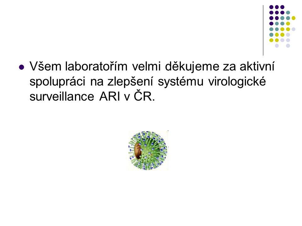 Všem laboratořím velmi děkujeme za aktivní spolupráci na zlepšení systému virologické surveillance ARI v ČR.