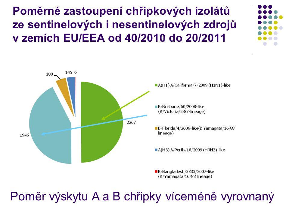 Poměrné zastoupení chřipkových izolátů ze sentinelových i nesentinelových zdrojů v zemích EU/EEA od 40/2010 do 20/2011 Poměr výskytu A a B chřipky víceméně vyrovnaný