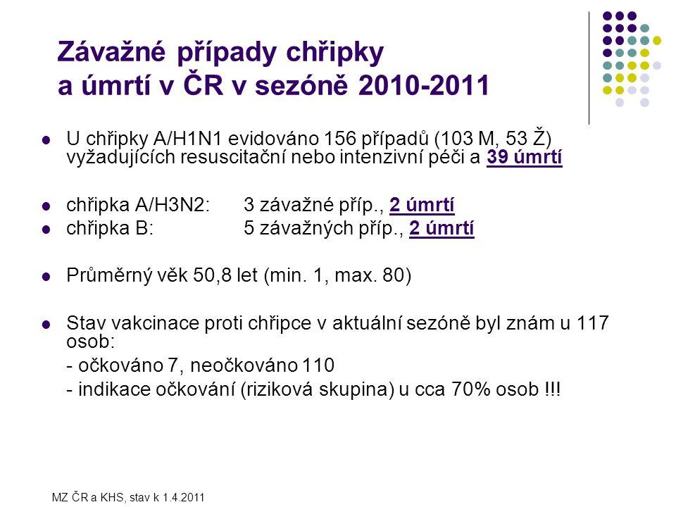 Závažné případy chřipky a úmrtí v ČR v sezóně 2010-2011 U chřipky A/H1N1 evidováno 156 případů (103 M, 53 Ž) vyžadujících resuscitační nebo intenzivní péči a 39 úmrtí chřipka A/H3N2:3 závažné příp., 2 úmrtí chřipka B: 5 závažných příp., 2 úmrtí Průměrný věk 50,8 let (min.