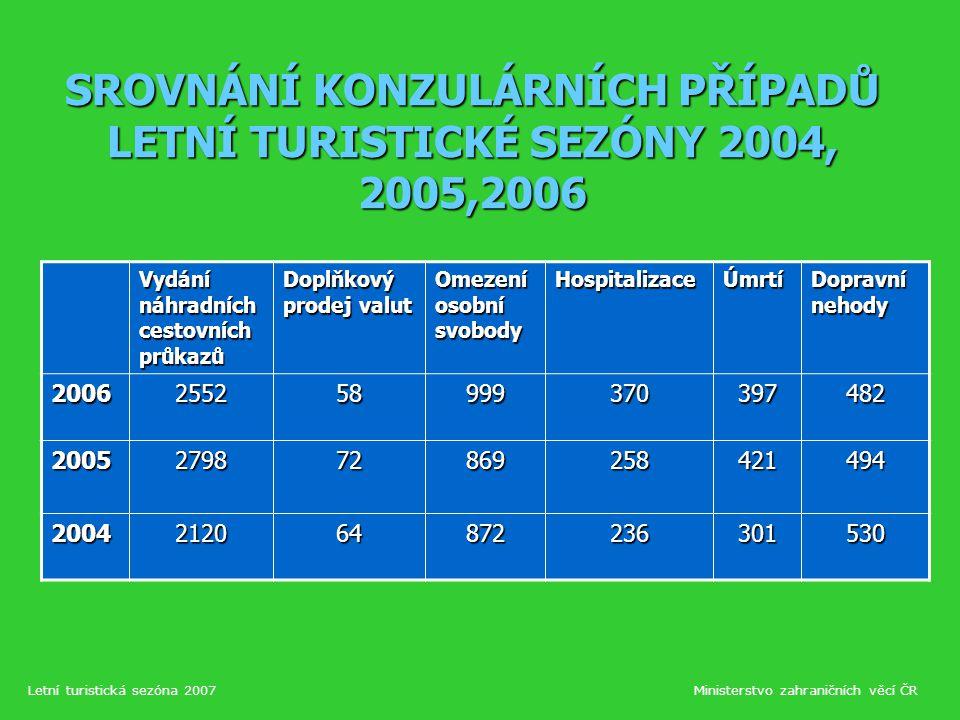 Upozornění turistům na Slovensku V loňském roce začala ve Slovenské republice platit nová právní úprava, týkající se úhrady poskytnutí tzv.
