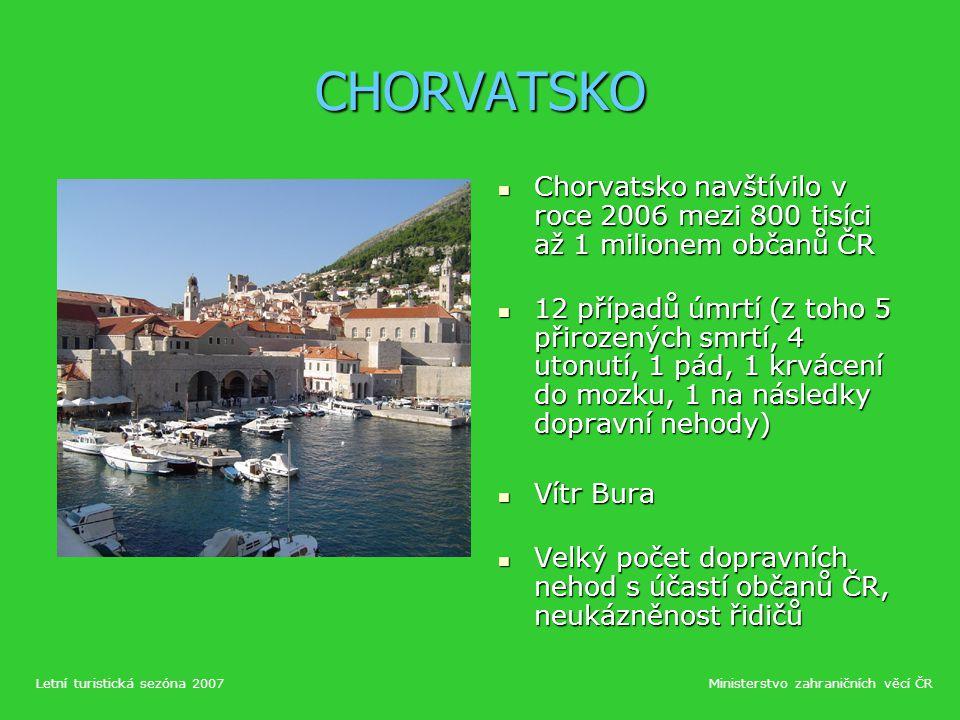 CHORVATSKO Chorvatsko navštívilo v roce 2006 mezi 800 tisíci až 1 milionem občanů ČR Chorvatsko navštívilo v roce 2006 mezi 800 tisíci až 1 milionem občanů ČR 12 případů úmrtí (z toho 5 přirozených smrtí, 4 utonutí, 1 pád, 1 krvácení do mozku, 1 na následky dopravní nehody) 12 případů úmrtí (z toho 5 přirozených smrtí, 4 utonutí, 1 pád, 1 krvácení do mozku, 1 na následky dopravní nehody) Vítr Bura Vítr Bura Velký počet dopravních nehod s účastí občanů ČR, neukázněnost řidičů Velký počet dopravních nehod s účastí občanů ČR, neukázněnost řidičů Letní turistická sezóna 2007Ministerstvo zahraničních věcí ČR