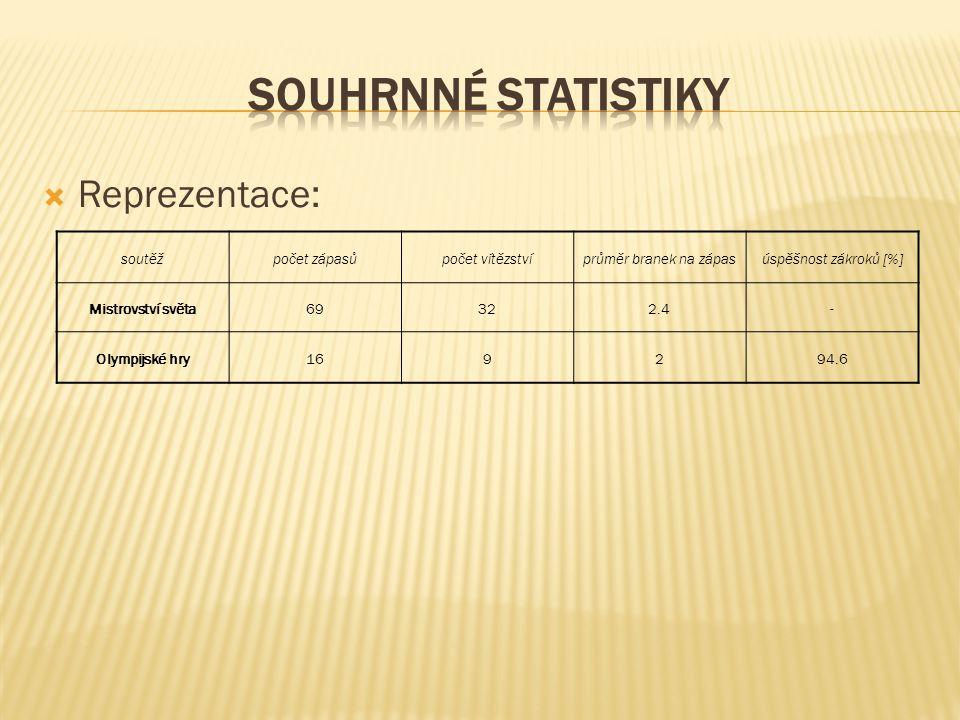  Reprezentace: soutěžpočet zápasůpočet vítězstvíprůměr branek na zápasúspěšnost zákroků [%] Mistrovství světa69322.4- Olympijské hry169294.6