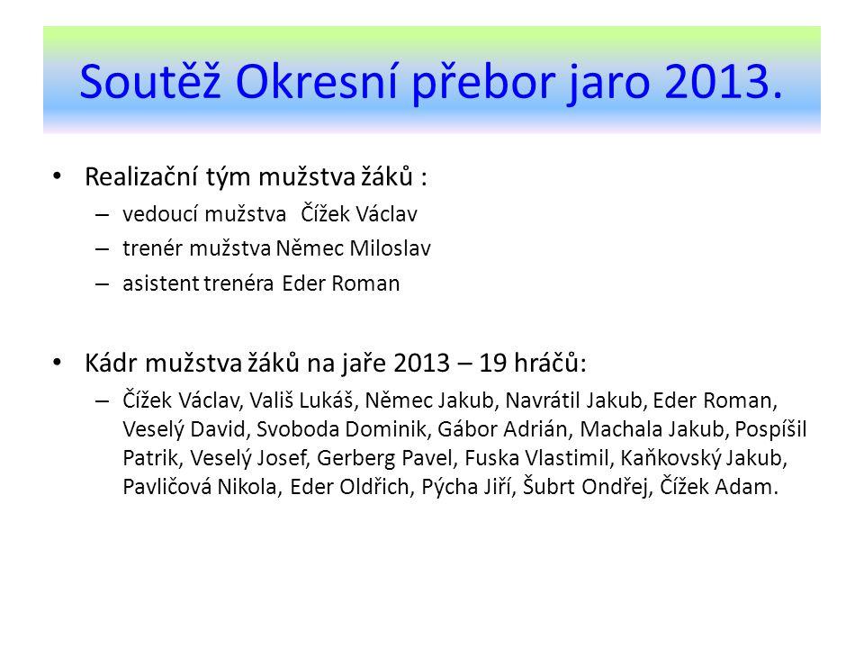 Soutěž Okresní přebor jaro 2013.
