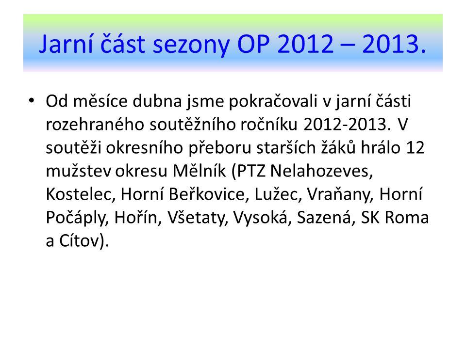 Jarní část sezony OP 2012 – 2013.