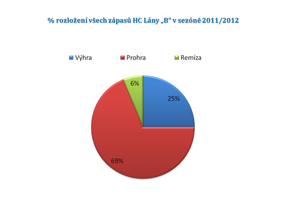 """% rozložení všech zápasů HC Lány """"B"""" v sezóně 2011/2012"""