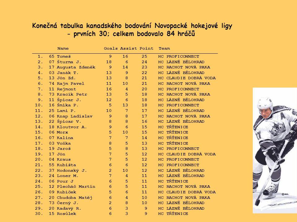 Konečná tabulka kanadského bodování Novopacké hokejové ligy - prvních 30; celkem bodovalo 84 hráčů Name Goals Assist Point Team ______________________