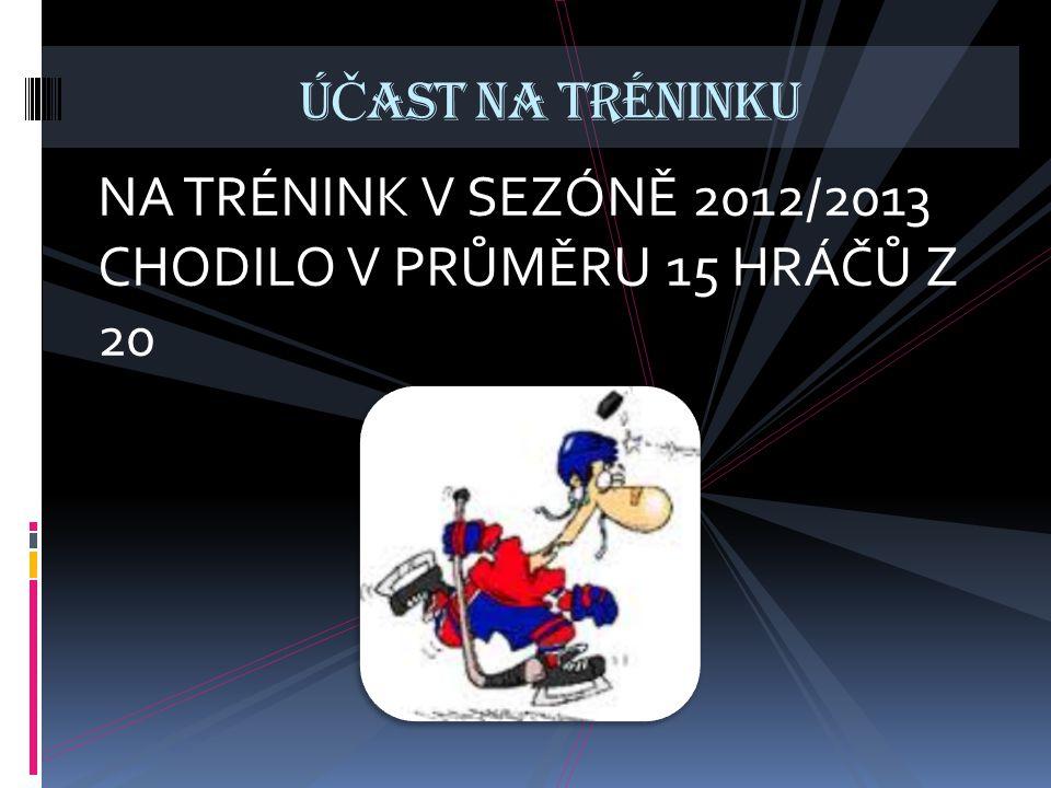 NA TRÉNINK V SEZÓNĚ 2012/2013 CHODILO V PRŮMĚRU 15 HRÁČŮ Z 20 Ú Č AST NA TRÉNINKU