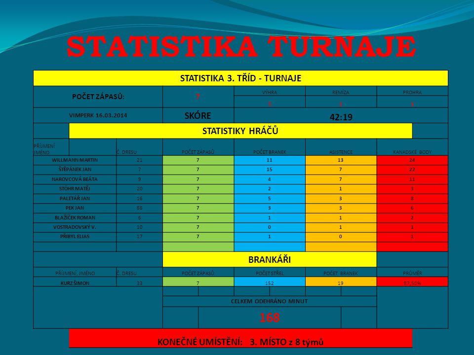 STATISTIKA TURNAJE STATISTIKA 3.