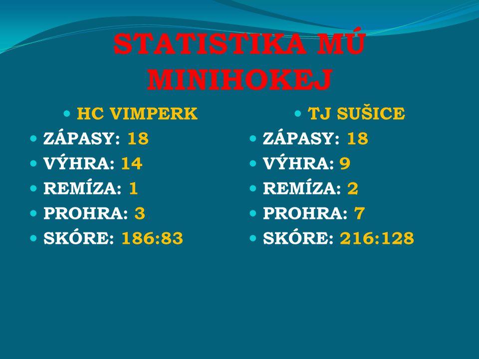STATISTIKA MÚ MINIHOKEJ HC VIMPERK ZÁPASY: 18 VÝHRA: 14 REMÍZA: 1 PROHRA: 3 SKÓRE: 186:83 TJ SUŠICE ZÁPASY: 18 VÝHRA: 9 REMÍZA: 2 PROHRA: 7 SKÓRE: 216