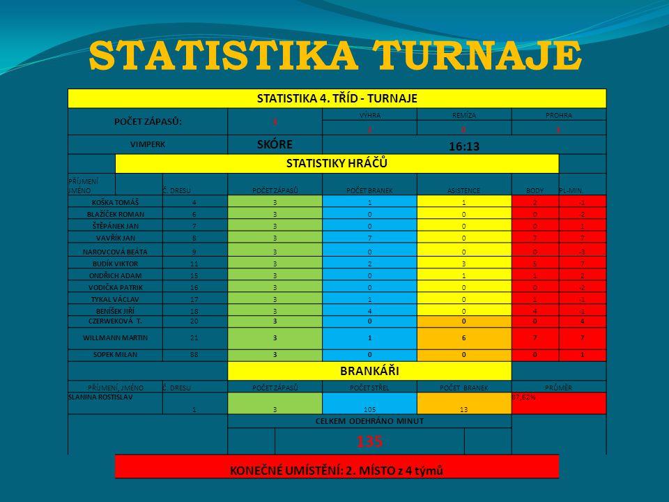 STATISTIKA TURNAJE STATISTIKA 4.