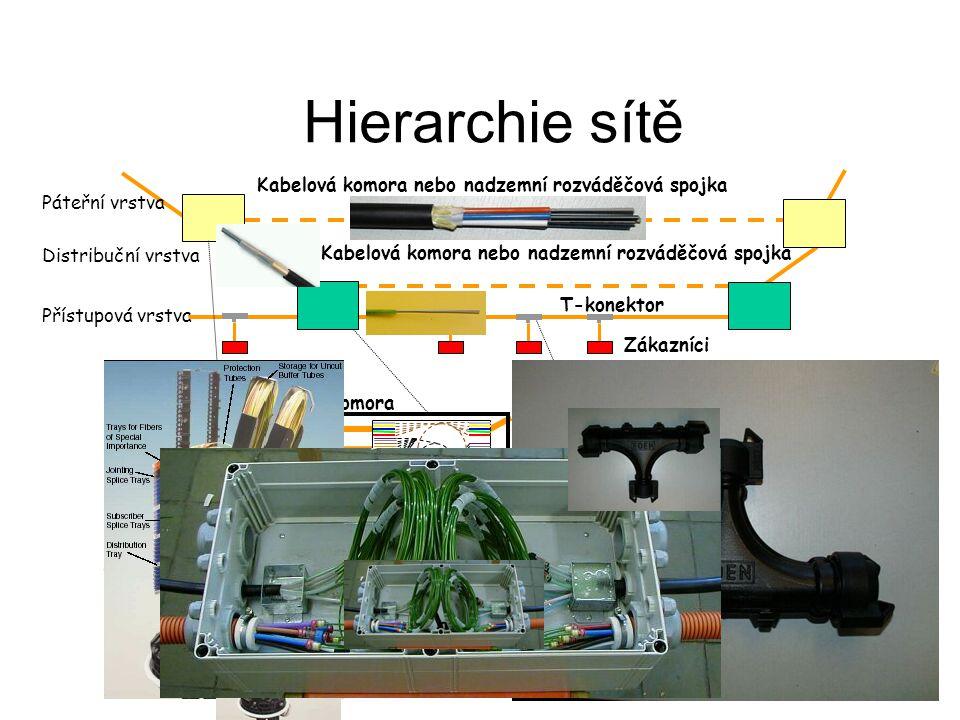 Hierarchie sítě Zákazníci Přístupová vrstva 3 až 10x 7/5,5 trubičky T-konektor Distribuční vrstva 2 až 4x 7/5,5 trubičky Páteřní vrstva Kabelová komora nebo nadzemní rozváděčová spojka Přechodová skříň Optická spojka Kabelová komora Přechodová skříň Optická spojka Kabelová komora